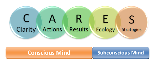 CARES Coaching Model